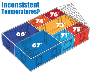 It's time to regulate temperatures. We suggest home insulation in Ulster County
