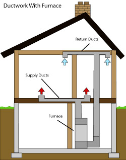 diagram of how air ductwork operates within a Catskill home